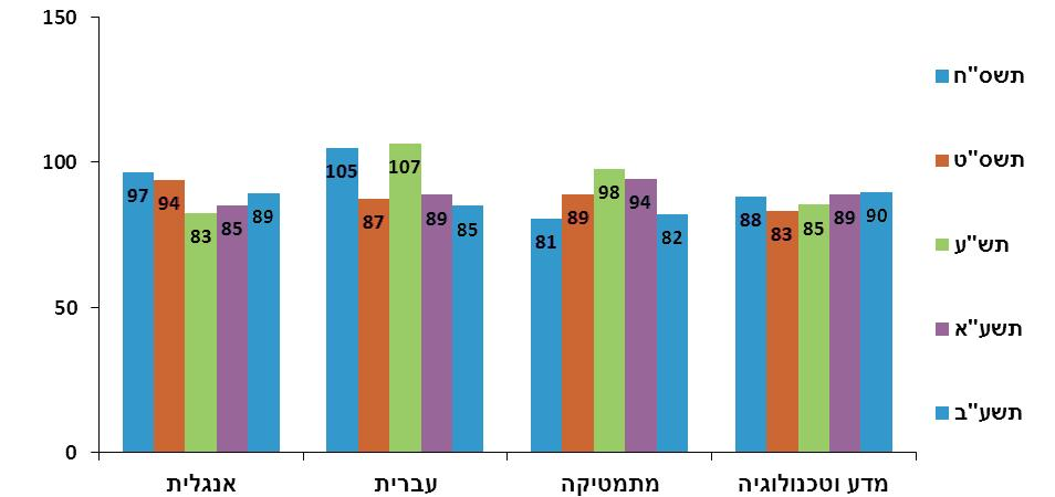 פערי הישגים לאורך השנים בכיתות ח' בין תלמידים יוצאי אתיופיה לכלל התלמידים בבתי ספר דוברי עברית